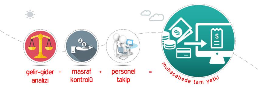 Dia Yazılım Muhasebe Yönetimi